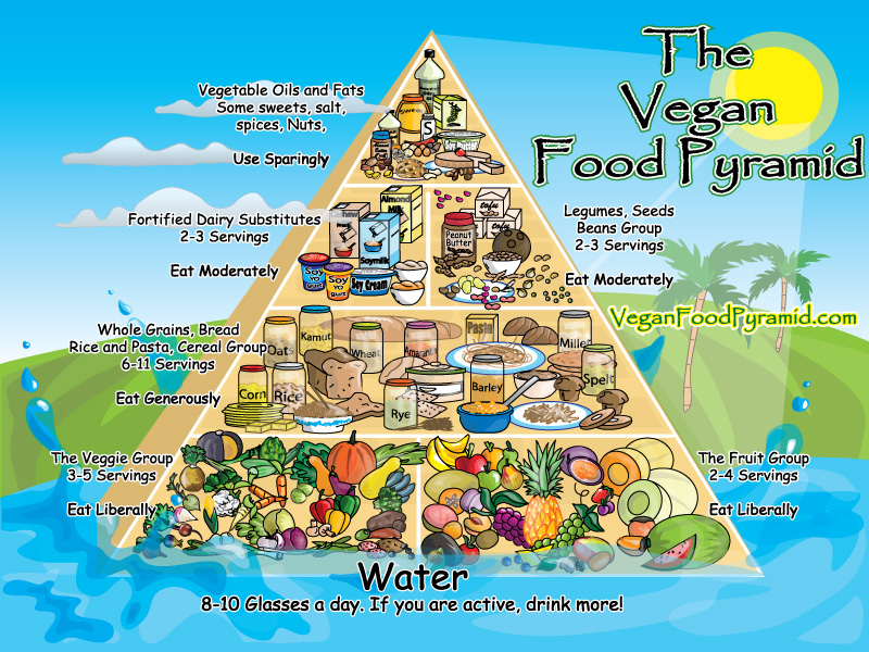 Uusi ruokapyramidi (lähde: veganfoodpyramid.com)