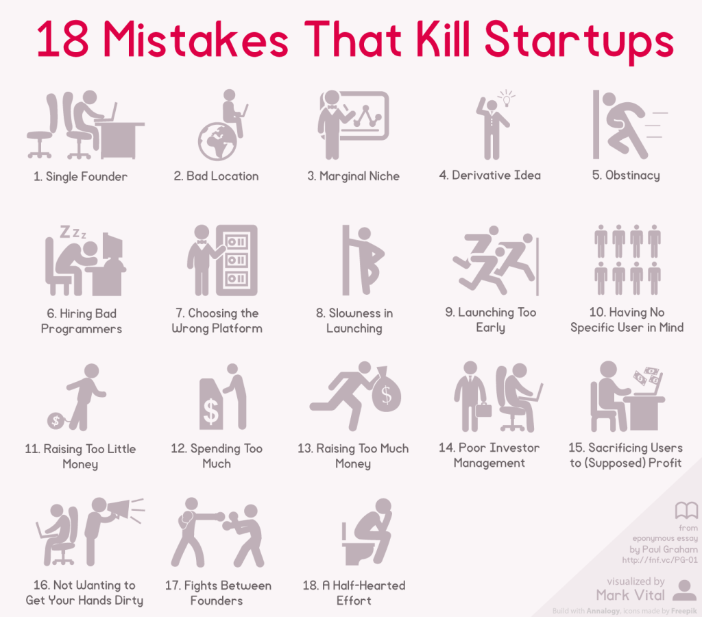 18-Mistakes-That-Kill-Startups