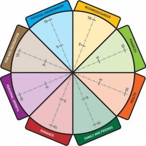 """Erilaisia """"elämänpyöriä"""" voi googlata hakusanoilla """"wheel of life"""" vaikka kuinka monenlaisia."""